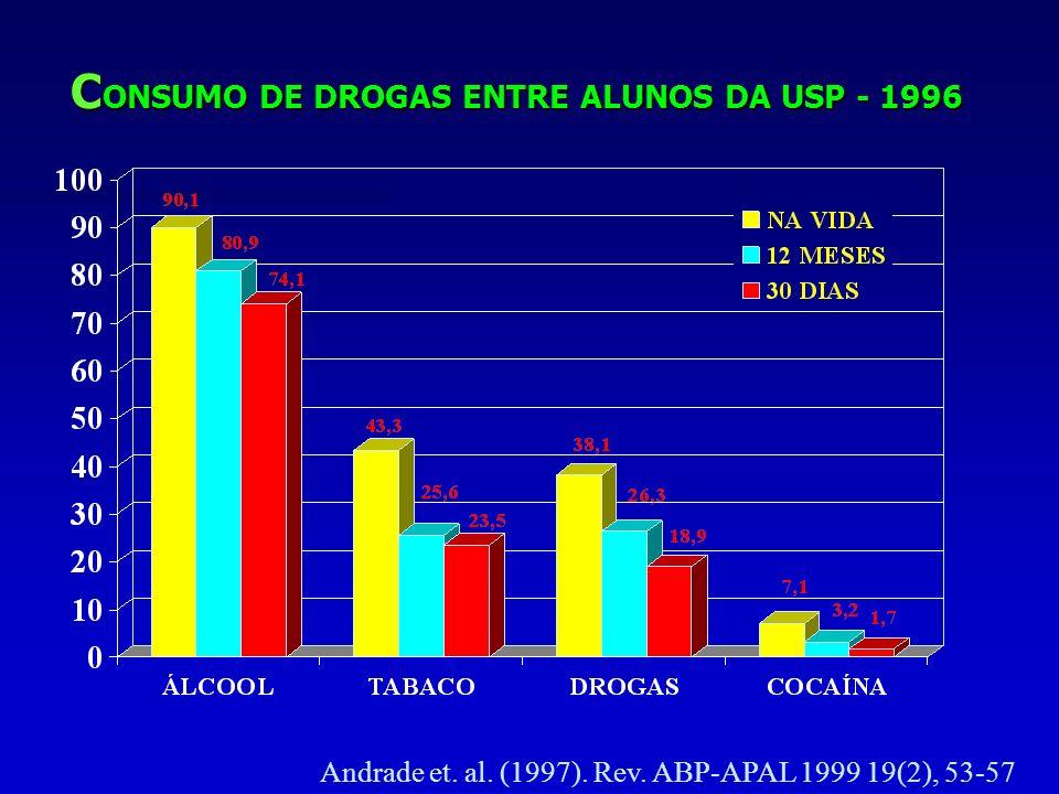 C ONSUMO DE DROGAS ENTRE ALUNOS DA USP - 1996 Andrade et.