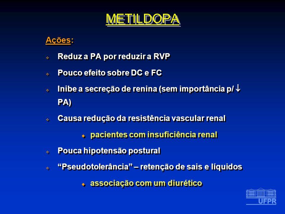 Ações: Reduz a PA por reduzir a RVP Pouco efeito sobre DC e FC Inibe a secreção de renina (sem importância p/ PA) Causa redução da resistência vascula