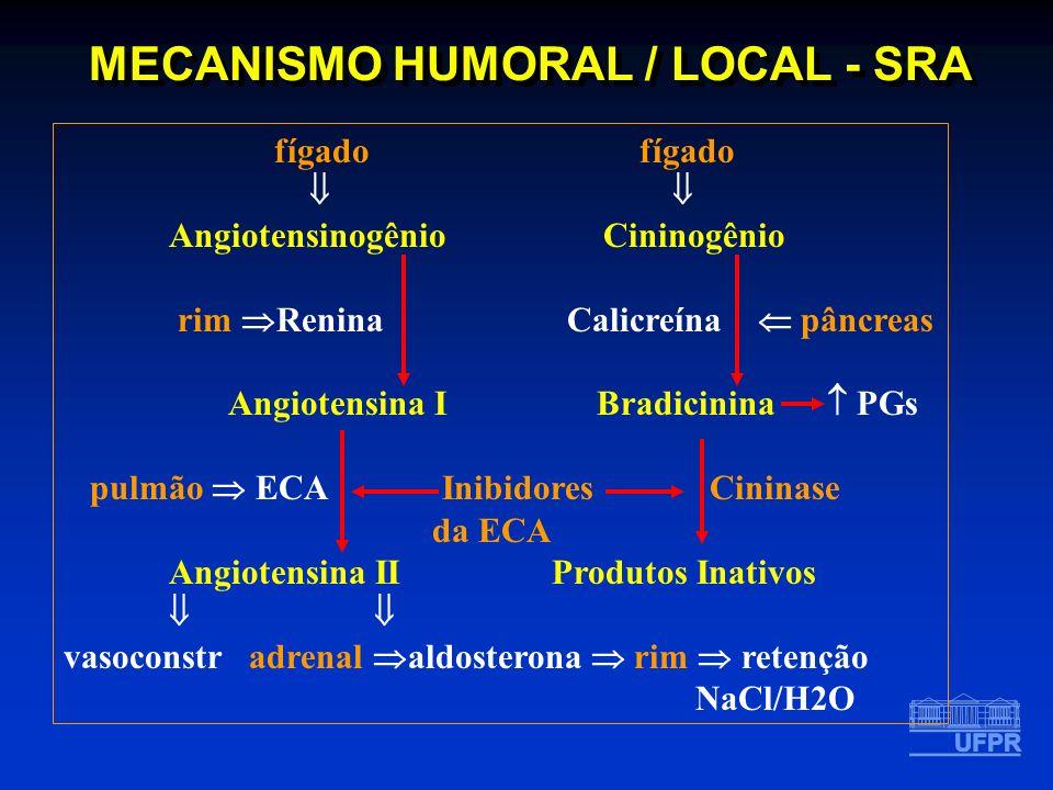 MECANISMO HUMORAL / LOCAL - SRA fígado Angiotensinogênio Cininogênio rim Renina Calicreína pâncreas Angiotensina I Bradicinina PGs pulmão ECA Inibidor