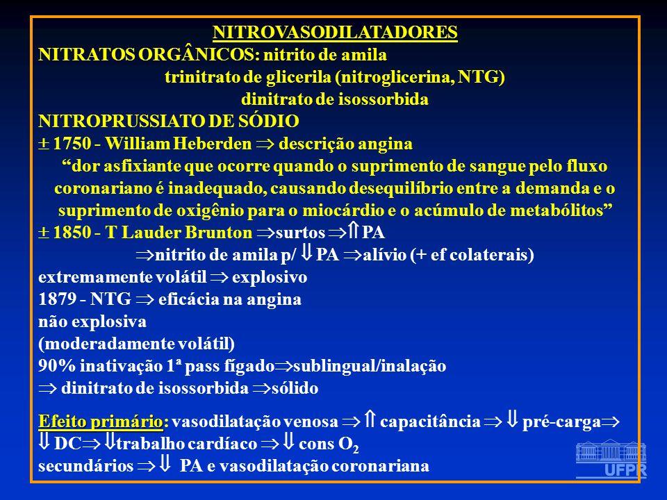 NITROVASODILATADORES NITRATOS ORGÂNICOS: nitrito de amila trinitrato de glicerila (nitroglicerina, NTG) dinitrato de isossorbida NITROPRUSSIATO DE SÓD