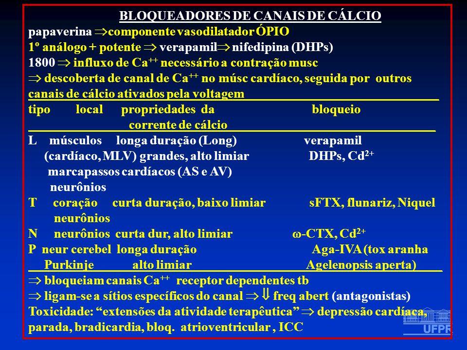 BLOQUEADORES DE CANAIS DE CÁLCIO papaverina componente vasodilatador ÓPIO 1º análogo + potente verapamil nifedipina (DHPs) 1800 influxo de Ca ++ neces