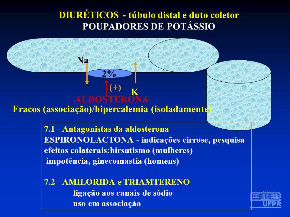 DIURÉTICOS - túbulo distal e duto coletor POUPADORES DE POTÁSSIO 2% Na K ALDOSTERONA (+) Fracos (associação)/hipercalemia (isoladamente) 7.1 - Antagon