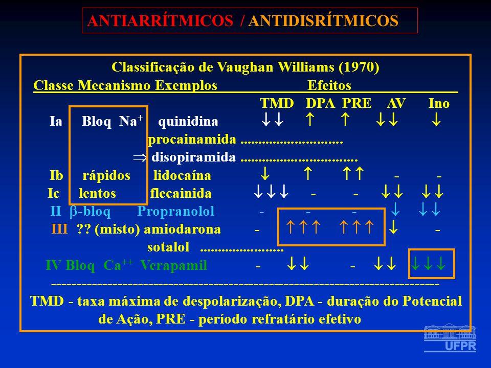 ANTIARRÍTMICOS / ANTIDISRÍTMICOS Classificação de Vaughan Williams (1970) Classe Mecanismo Exemplos Efeitos______________ TMD DPA PRE AV Ino Ia Bloq N