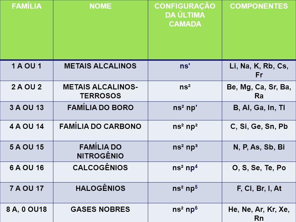 FAMÍLIANOMECONFIGURAÇÃO DA ÚLTIMA CAMADA COMPONENTES 1 A OU 1METAIS ALCALINOSns'Li, Na, K, Rb, Cs, Fr 2 A OU 2METAIS ALCALINOS- TERROSOS ns²Be, Mg, Ca