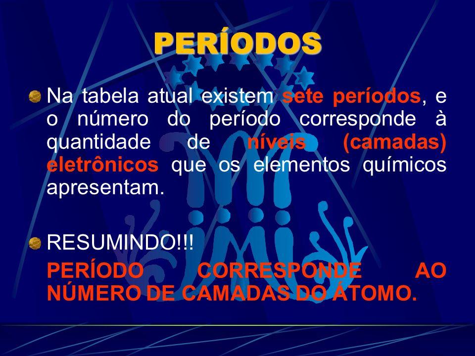 PERÍODOS Na tabela atual existem sete períodos, e o número do período corresponde à quantidade de níveis (camadas) eletrônicos que os elementos químic