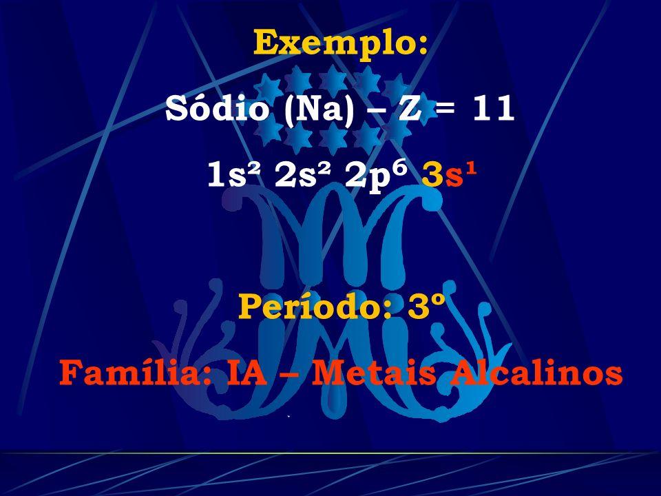 Exemplo: Sódio (Na) – Z = 11 1s² 2s² 2p 6 3s¹ Período: 3º Família: IA – Metais Alcalinos
