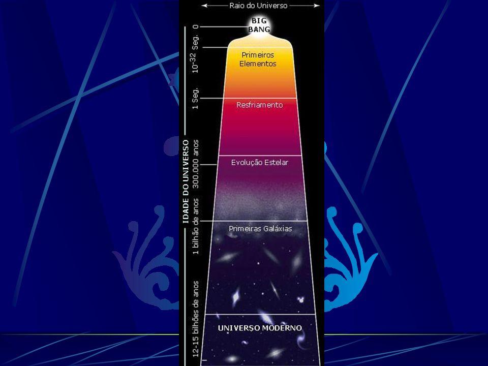 Nucleosíntese Durante o Big Bang Durante a grande explosão, partículas subatômicas - como nêutrons ( 1 n), prótons ( 1 H) e elétrons (e - ) - foram geradas.