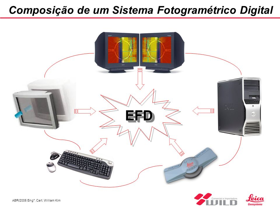ABR/2005 Eng°. Cart. William Kim Composição de um Sistema Fotogramétrico Digital EFDEFD