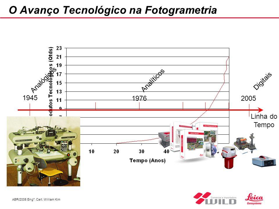 ABR/2005 Eng°. Cart. William Kim O Avanço Tecnológico na Fotogrametria 2005 1945 1976 Linha do Tempo Analógicos Analíticos Digitais