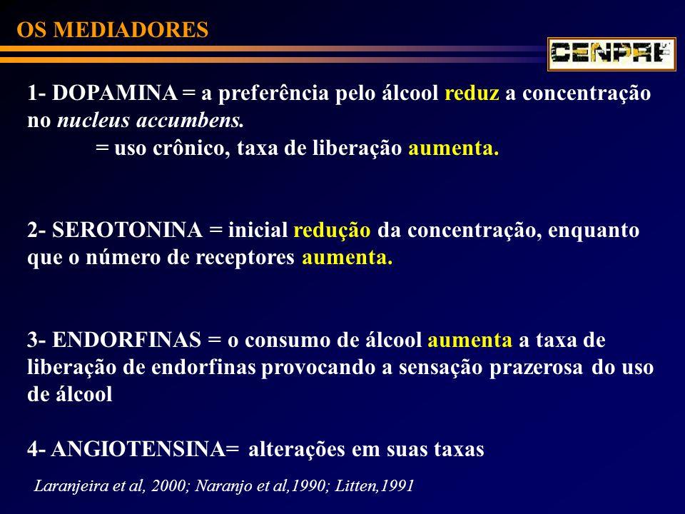 OS MEDIADORES 1- DOPAMINA = a preferência pelo álcool reduz a concentração no nucleus accumbens. = uso crônico, taxa de liberação aumenta. 2- SEROTONI
