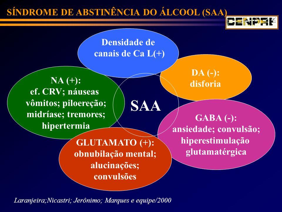 SÍNDROME DE ABSTINÊNCIA DO ÁLCOOL (SAA) Laranjeira;Nicastri; Jerônimo; Marques e equipe/2000 DA (-): disforia NA (+): ef. CRV; náuseas vômitos; piloer
