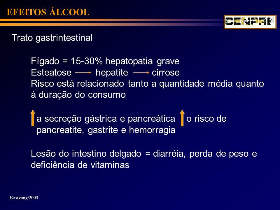 EFEITOS ÁLCOOL Trato gastrintestinal Fígado = 15-30% hepatopatia grave Esteatose hepatite cirrose Risco está relacionado tanto a quantidade média quan