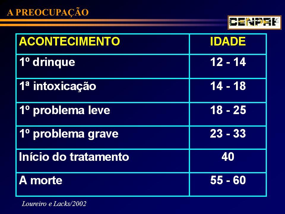 A PREOCUPAÇÃO USO NA VIDA%FONTE/ANO 10 CAPITAIS ESTUDADAS (Fundamental e Médio) > 75,0CEBRID 87,89,93,97 IES – servidores (FURG)98,2CENPRE 1997 IES – estudantes (FURG)96,0CENPRE 1997 DOMICILIAR68,7CEBRID 2001 São José do Norte (Fundamental e Médio) 71,7CENPRE 2002 Fronteiriças (Fundamental e Médio) 63,3CENPRE 2002 Prontos-socorros (cidades fronteiriças) 18,1% (PSPu) 13,1 (PSPu) CENPRE 2002