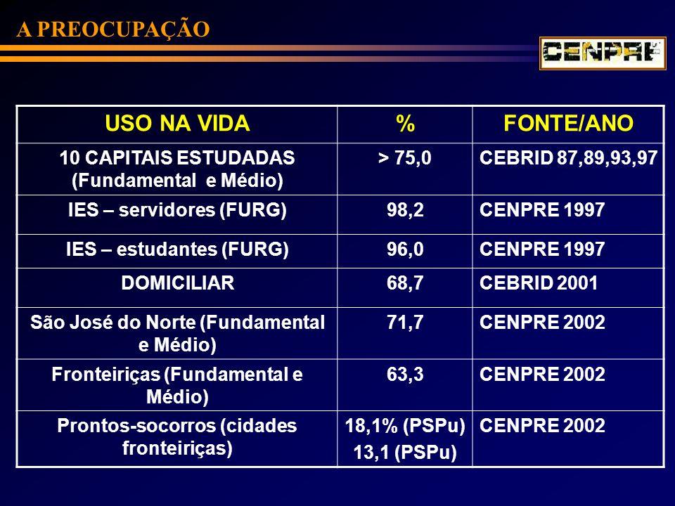 A PREOCUPAÇÃO USO NA VIDA%FONTE/ANO 10 CAPITAIS ESTUDADAS (Fundamental e Médio) > 75,0CEBRID 87,89,93,97 IES – servidores (FURG)98,2CENPRE 1997 IES –