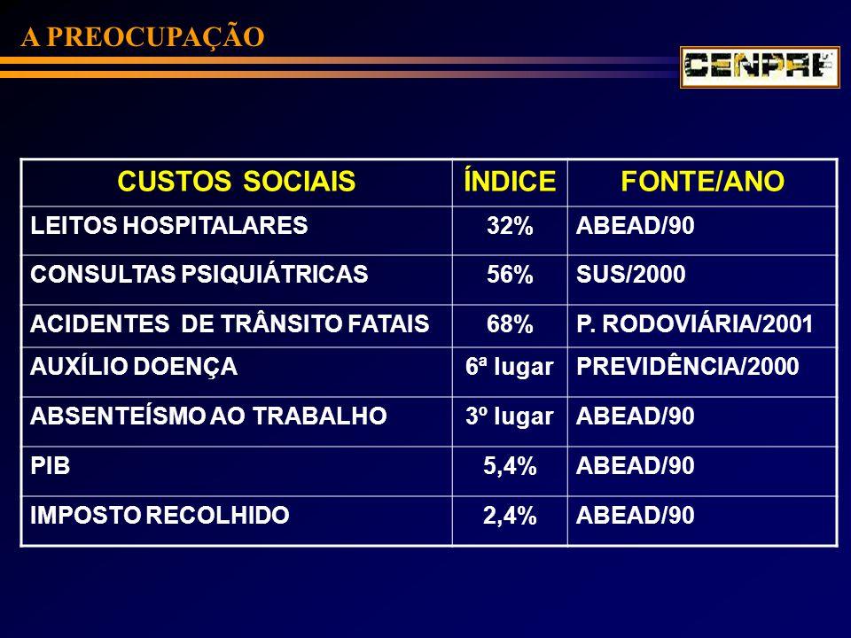 A PREOCUPAÇÃO CUSTOS SOCIAISÍNDICEFONTE/ANO LEITOS HOSPITALARES32%ABEAD/90 CONSULTAS PSIQUIÁTRICAS56%SUS/2000 ACIDENTES DE TRÂNSITO FATAIS68%P. RODOVI