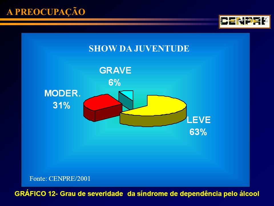 GRÁFICO 12- Grau de severidade da síndrome de dependência pelo álcool A PREOCUPAÇÃO Fonte: CENPRE/2001 SHOW DA JUVENTUDE