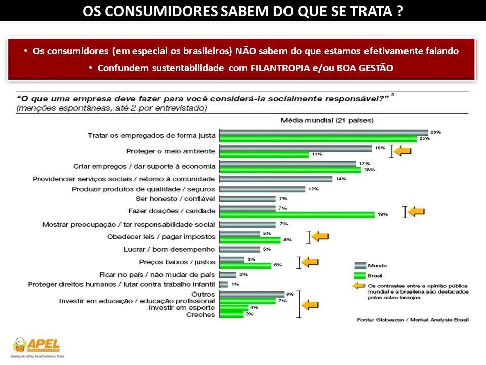 OS CONSUMIDORES SABEM DO QUE SE TRATA ? Os consumidores (em especial os brasileiros) NÃO sabem do que estamos efetivamente falando Confundem sustentab