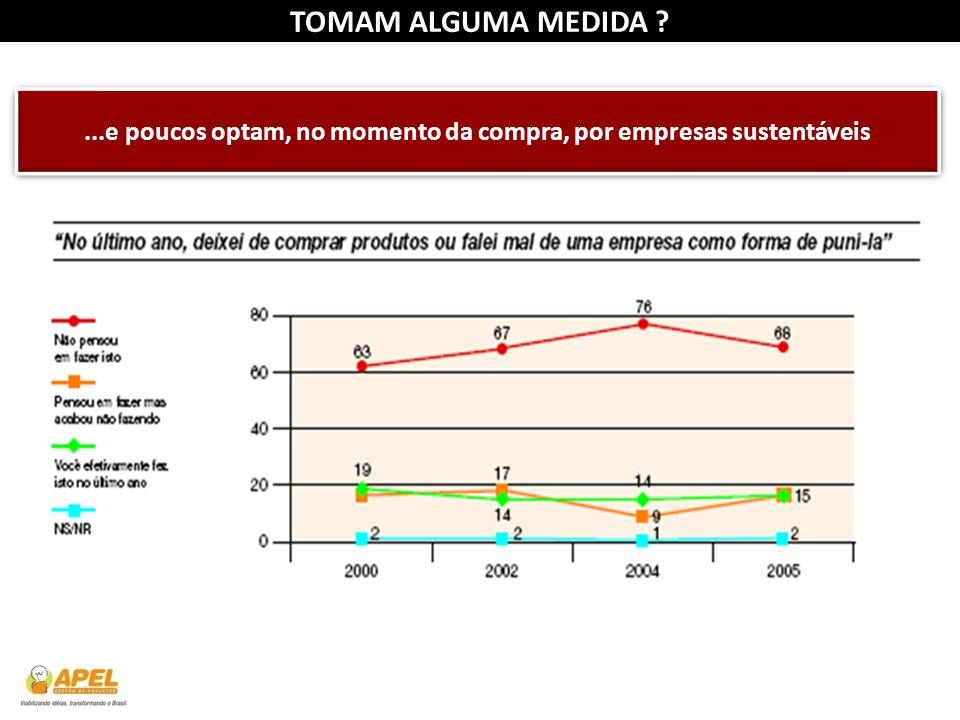 TOMAM ALGUMA MEDIDA ?...e poucos optam, no momento da compra, por empresas sustentáveis Fonte: Planejamento Estratégico Instituto Ethos / Akatu (2006)