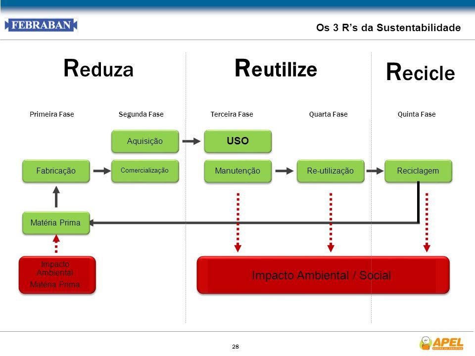 28 Os 3 Rs da Sustentabilidade Impacto Ambiental Matéria Prima Fabricação Comercialização AquisiçãoManutençãoRe-utilizaçãoReciclagem Impacto Ambiental