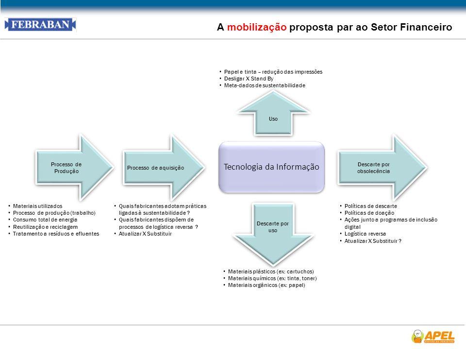 29 A mobilização proposta par ao Setor Financeiro Tecnologia da Informação Processo de aquisição Processo de Produção Descarte por obsolecência Descar