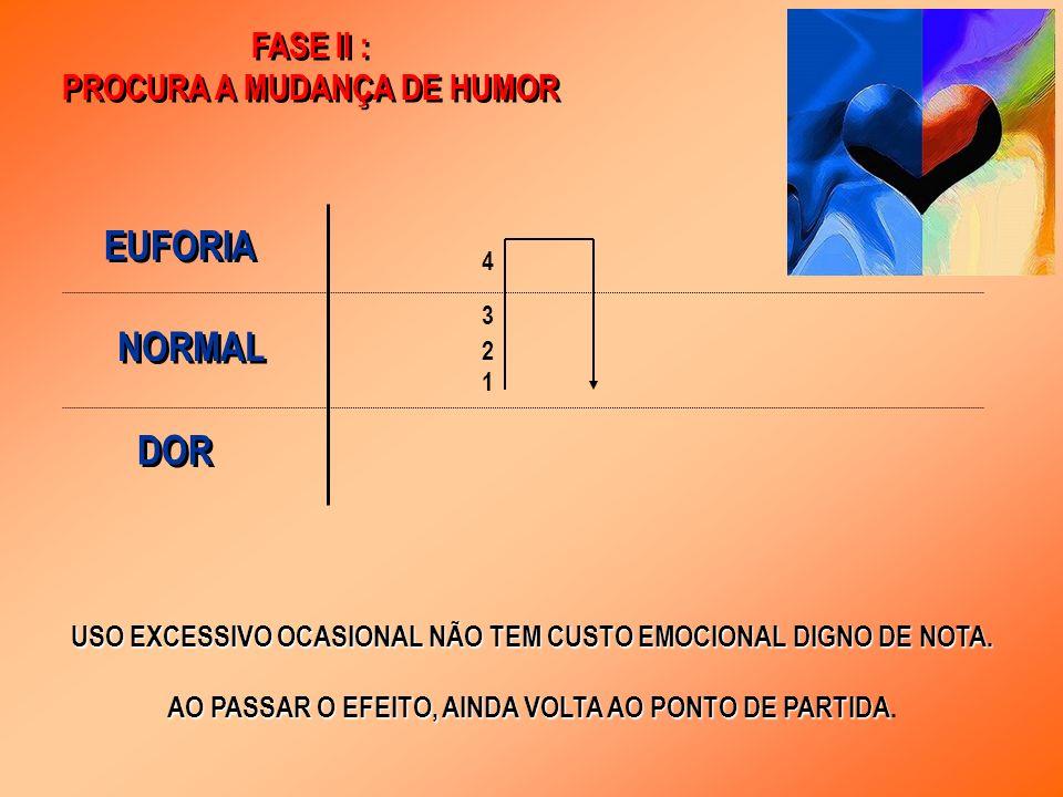 FASE III : DEPENDÊNCIA PREJUDICIAL FASE III : DEPENDÊNCIA PREJUDICIAL 1- CUSTO EMOCIONAL (NA VOLTA, DESCE ALÉM DO PONTO DE PARTIDA).