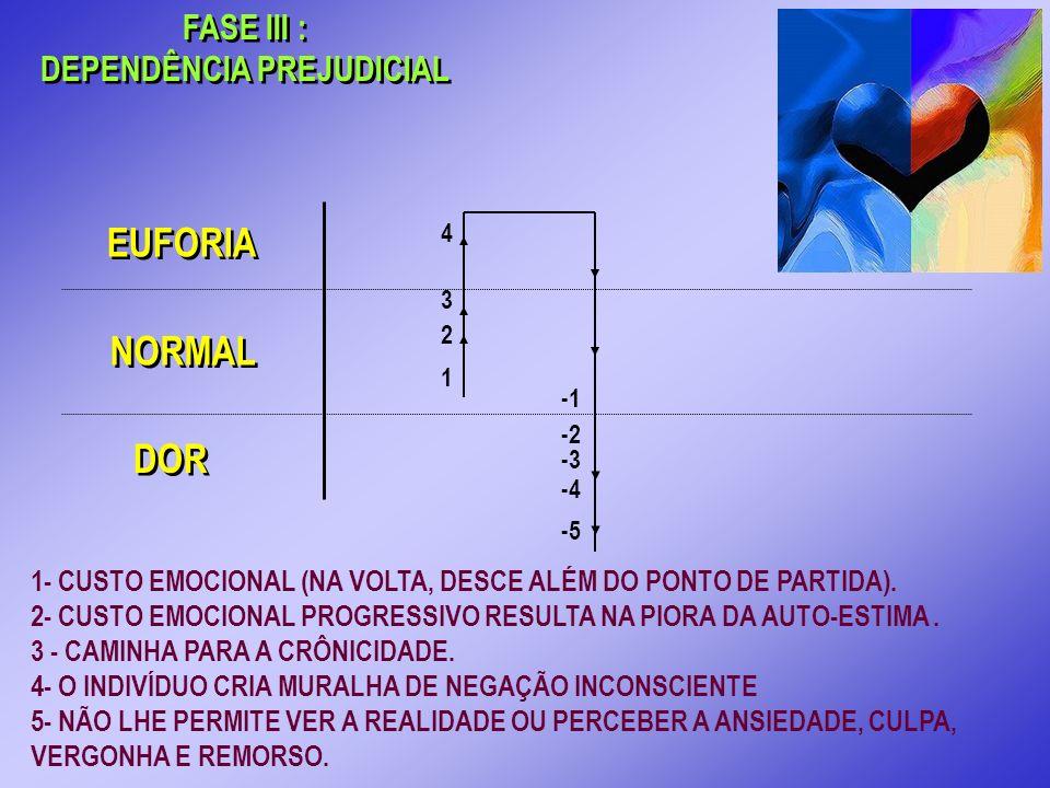 FASE III : DEPENDÊNCIA PREJUDICIAL FASE III : DEPENDÊNCIA PREJUDICIAL 1- CUSTO EMOCIONAL (NA VOLTA, DESCE ALÉM DO PONTO DE PARTIDA). 2- CUSTO EMOCIONA