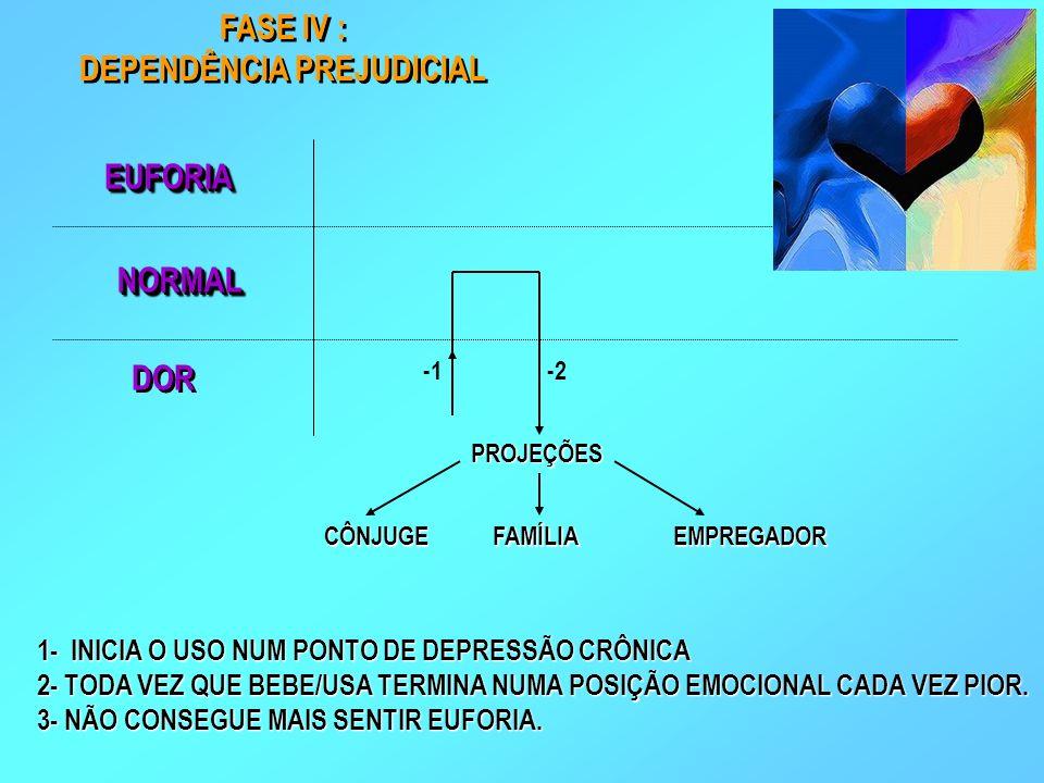FASE IV : DEPENDÊNCIA PREJUDICIAL FASE IV : DEPENDÊNCIA PREJUDICIAL 1- INICIA O USO NUM PONTO DE DEPRESSÃO CRÔNICA 2- TODA VEZ QUE BEBE/USA TERMINA NU