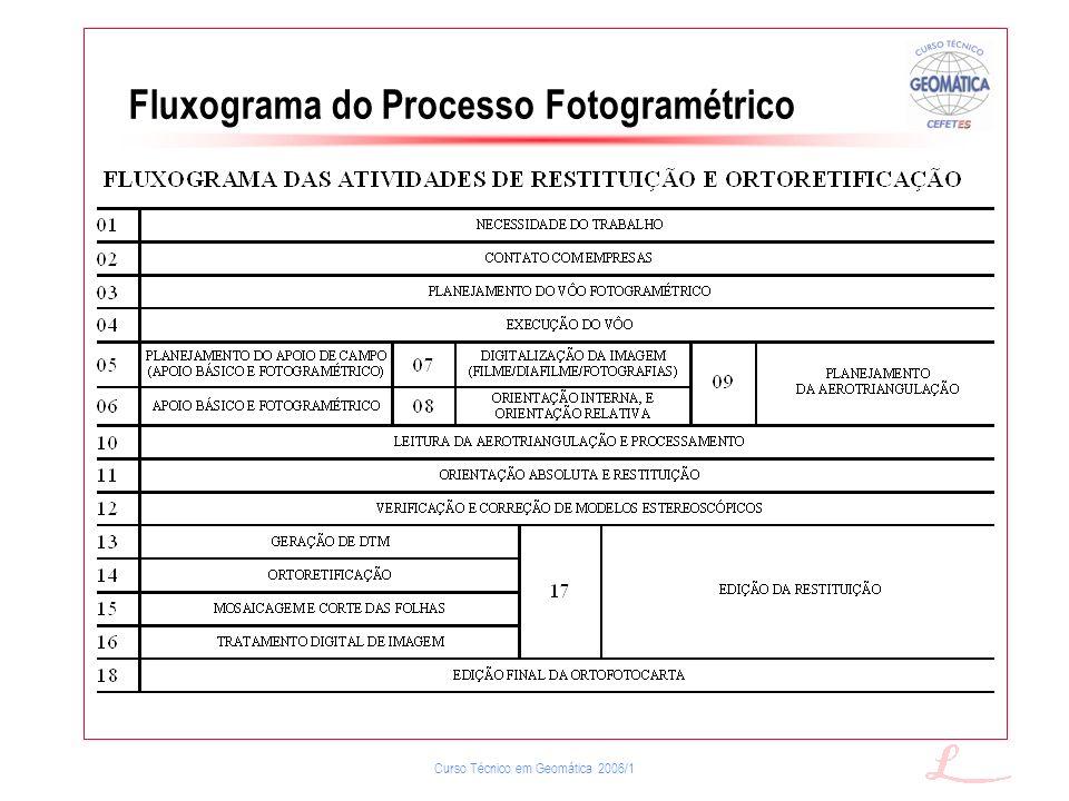 Curso Técnico em Geomática 2006/1 Fluxograma do Processo Fotogramétrico