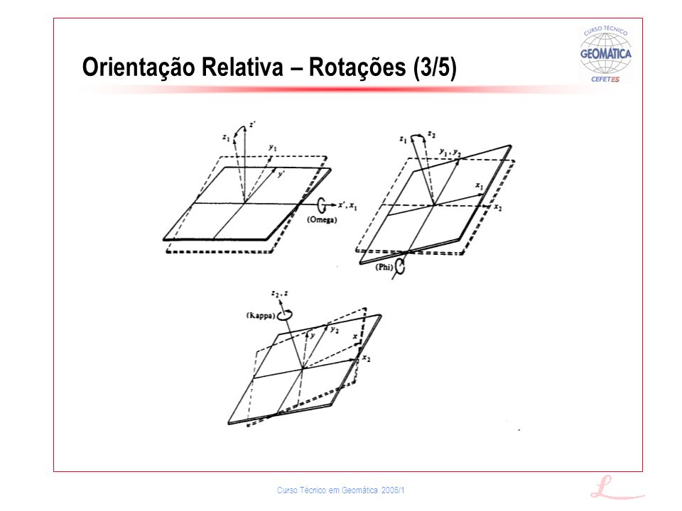 Curso Técnico em Geomática 2006/1 Orientação Relativa – Rotações (3/5)
