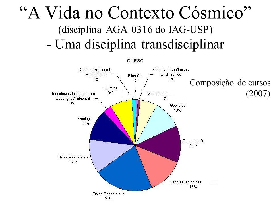 A Vida no Contexto Cósmico (disciplina AGA 0316 do IAG-USP) - Uma disciplina transdisciplinar Composição de cursos (2007)