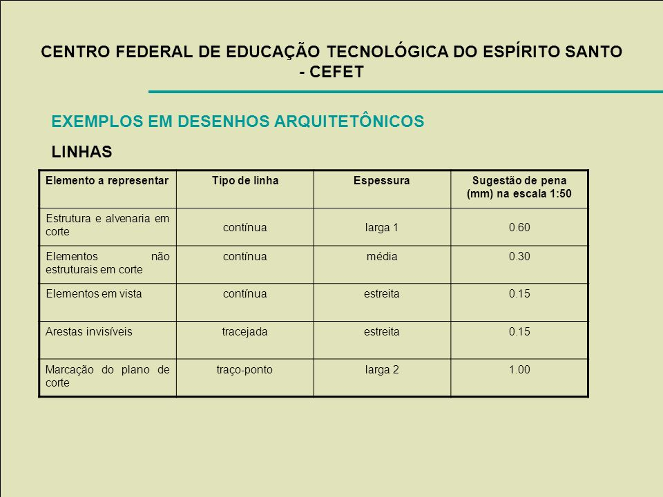 CENTRO FEDERAL DE EDUCAÇÃO TECNOLÓGICA DO ESPÍRITO SANTO - CEFET EXEMPLOS EM DESENHOS ARQUITETÔNICOS LINHAS Elemento a representarTipo de linhaEspessu