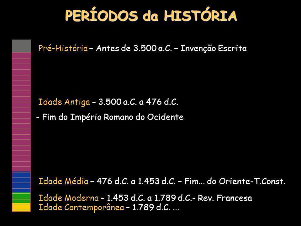 PERÍODOS da HISTÓRIA Pré-História – Antes de 3.500 a.C.