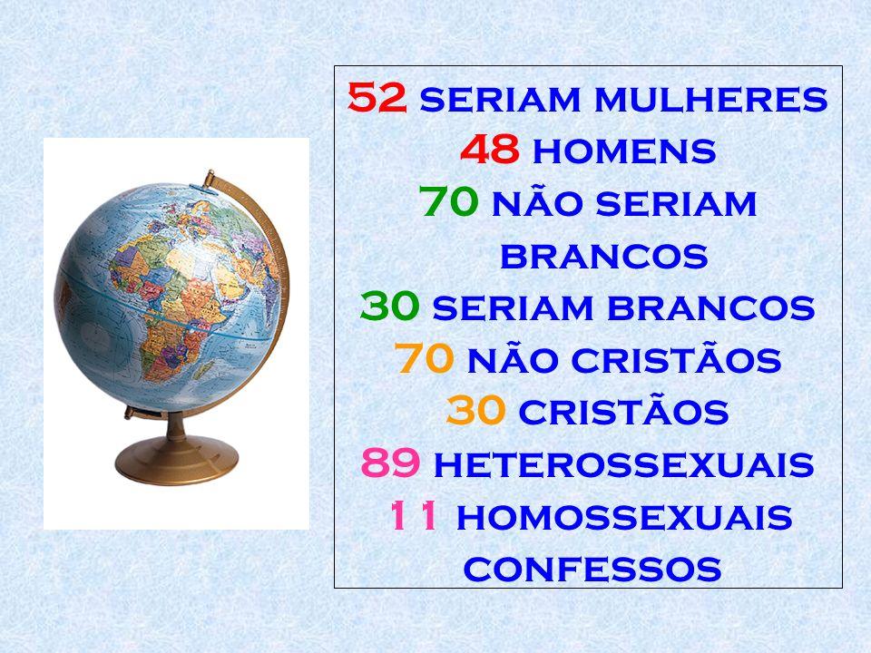 52 seriam mulheres 48 homens 70 não seriam brancos 30 seriam brancos 70 não cristãos 30 cristãos 89 heterossexuais 11 homossexuais confessos