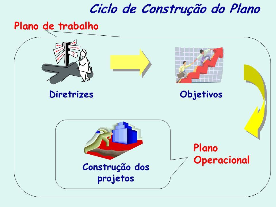Ciclo de Construção do Plano DiretrizesObjetivos Construção dos projetos Plano de trabalho Plano Operacional