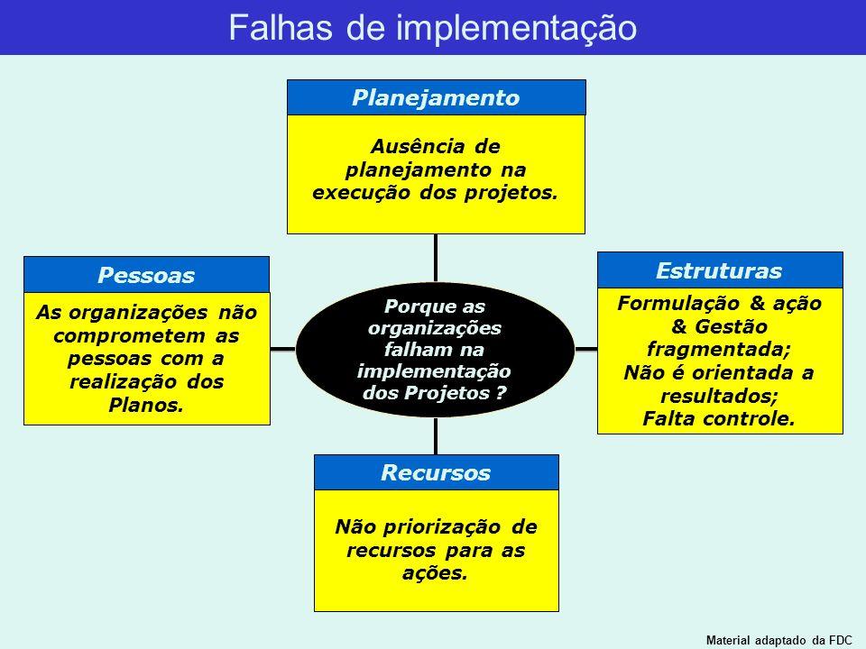 Porque as organizações falham na implementação dos Projetos ? Estruturas Pessoas Ausência de planejamento na execução dos projetos. Formulação & ação