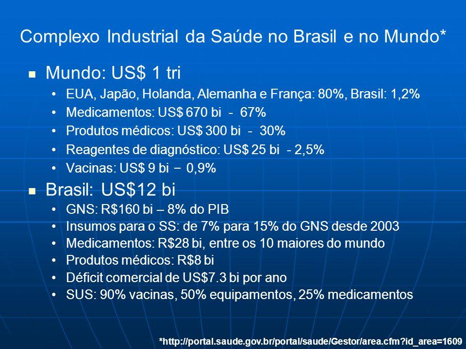 Complexo Industrial da Saúde no Brasil e no Mundo* Mundo: US$ 1 tri EUA, Japão, Holanda, Alemanha e França: 80%, Brasil: 1,2% Medicamentos: US$ 670 bi