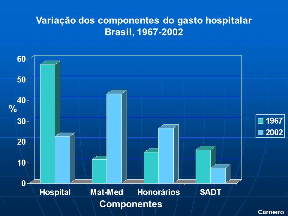 Carneiro Variação dos componentes do gasto hospitalar Brasil, 1967-2002 % Componentes