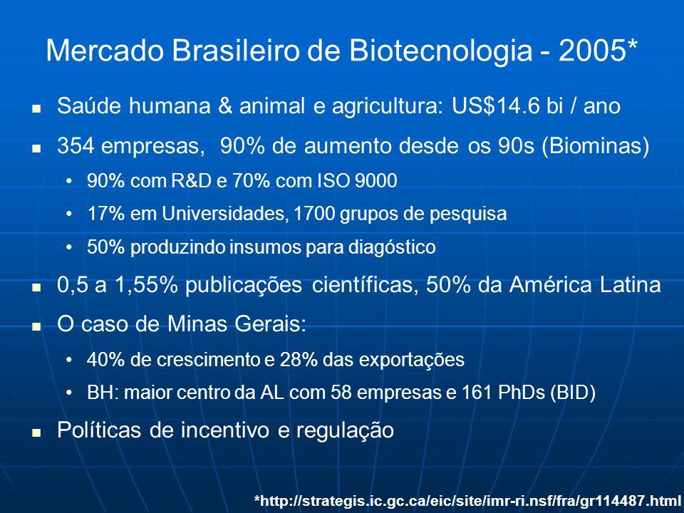 Mercado Brasileiro de Biotecnologia - 2005* Saúde humana & animal e agricultura: US$14.6 bi / ano 354 empresas, 90% de aumento desde os 90s (Biominas)