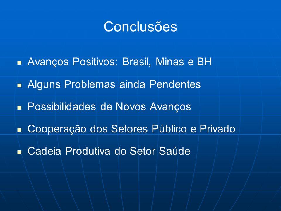 Conclusões Avanços Positivos: Brasil, Minas e BH Alguns Problemas ainda Pendentes Possibilidades de Novos Avanços Cooperação dos Setores Público e Pri