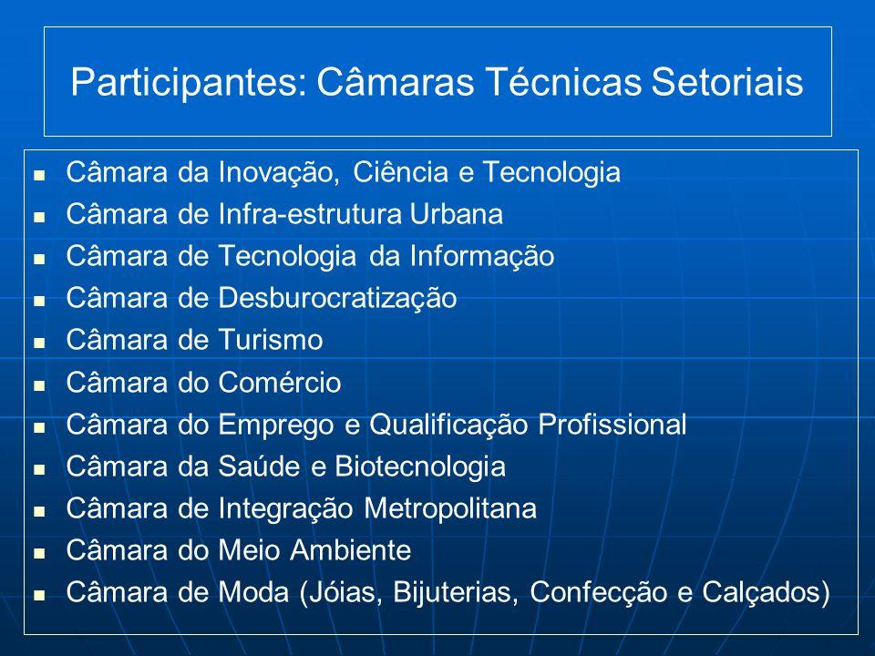 Participantes: Câmaras Técnicas Setoriais Câmara da Inovação, Ciência e Tecnologia Câmara de Infra-estrutura Urbana Câmara de Tecnologia da Informação