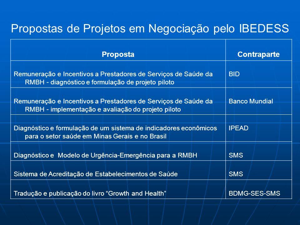 PropostaContraparte Remuneração e Incentivos a Prestadores de Serviços de Saúde da RMBH - diagnóstico e formulação de projeto piloto BID Remuneração e