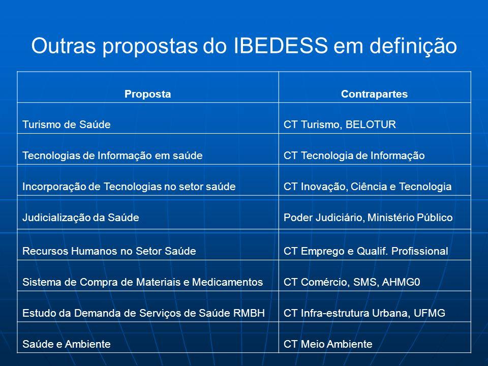 Outras propostas do IBEDESS em definição PropostaContrapartes Turismo de SaúdeCT Turismo, BELOTUR Tecnologias de Informação em saúdeCT Tecnologia de I