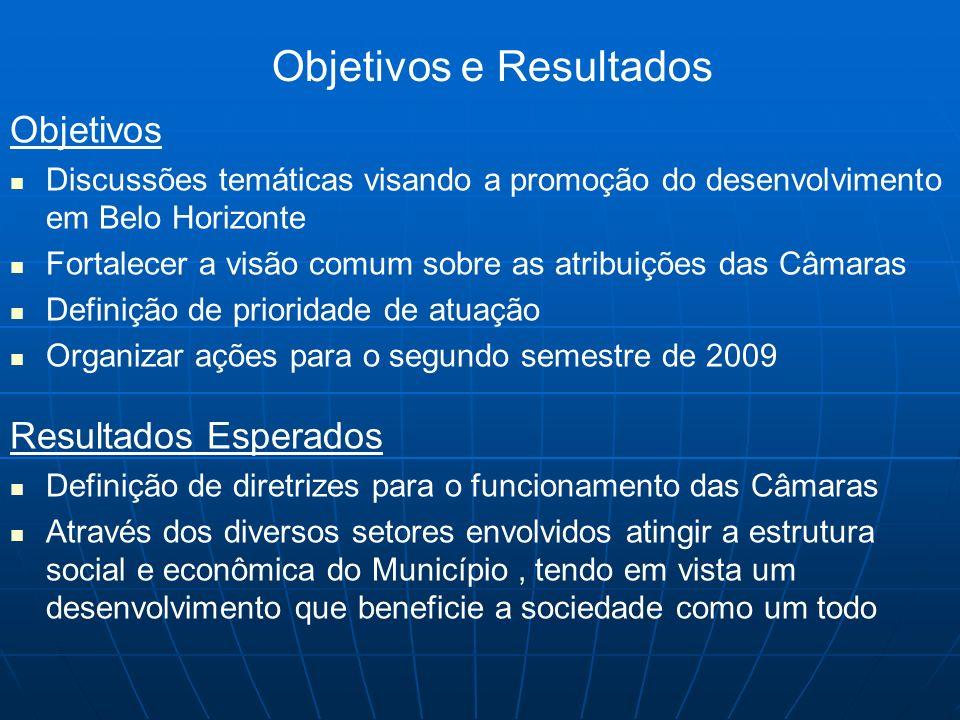 Objetivos e Resultados Objetivos Discussões temáticas visando a promoção do desenvolvimento em Belo Horizonte Fortalecer a visão comum sobre as atribu