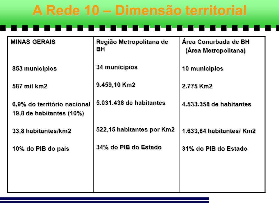 A Rede 10 – Dimensão territorial MINAS GERAIS 853 municipios 853 municipios 587 mil km2 587 mil km2 6,9% do território nacional 6,9% do território nac