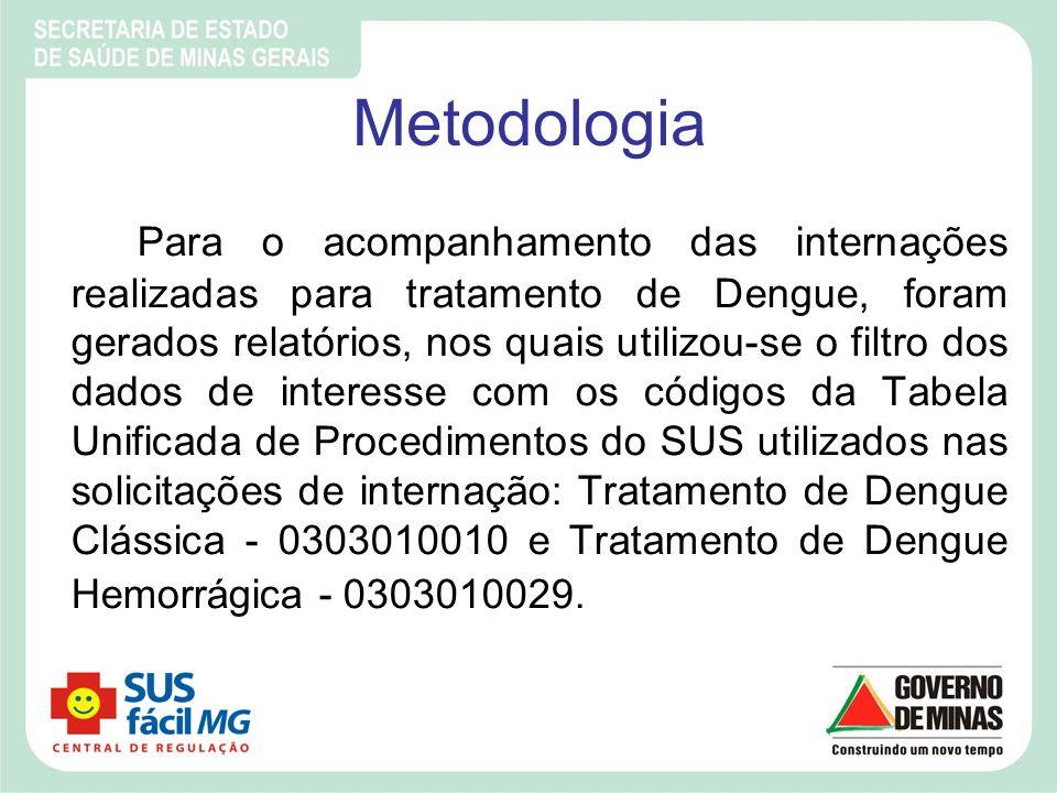 Metodologia Para o acompanhamento das internações realizadas para tratamento de Dengue, foram gerados relatórios, nos quais utilizou-se o filtro dos d