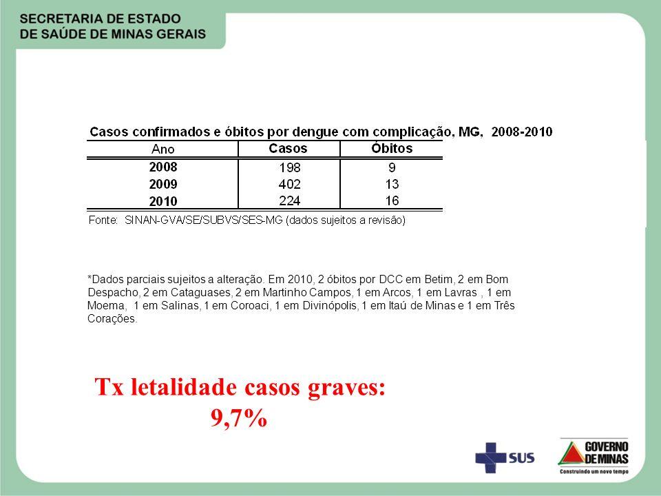 *Dados parciais sujeitos a alteração. Em 2010, 2 óbitos por DCC em Betim, 2 em Bom Despacho, 2 em Cataguases, 2 em Martinho Campos, 1 em Arcos, 1 em L