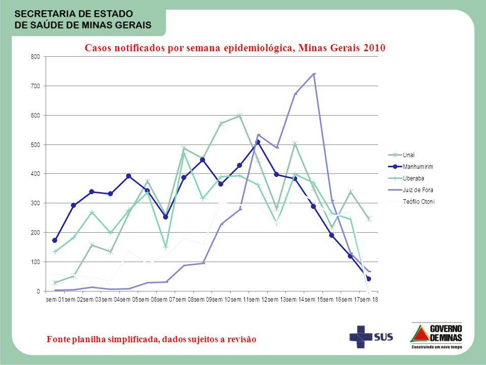 Fonte planilha simplificada, dados sujeitos a revisão Casos notificados por semana epidemiológica, Minas Gerais 2010