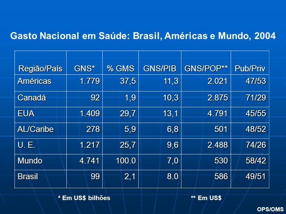 Região/PaísGNS* % GMS GNS/PIBGNS/POP**Pub/Priv Américas1.77937,511,32.02147/53 Canadá921,910,32.87571/29 EUA1.40929,713,14.79145/55 AL/Caribe2785,96,8