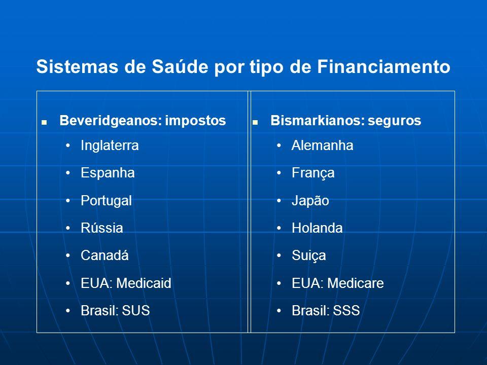 Beveridgeanos: impostos Inglaterra Espanha Portugal Rússia Canadá EUA: Medicaid Brasil: SUS Bismarkianos: seguros Alemanha França Japão Holanda Suiça