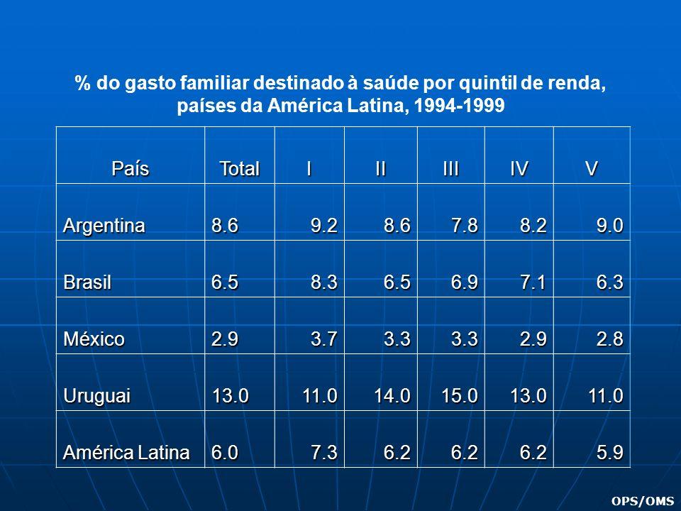 Pa í s TotalIIIIIIIVV Argentina8.69.28.67.88.29.0 Brasil6.58.36.56.97.16.3 México2.93.73.33.32.92.8 Uruguai13.011.014.015.013.011.0 América Latina 6.0